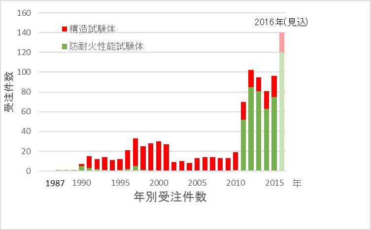 年別受注件数グラフ