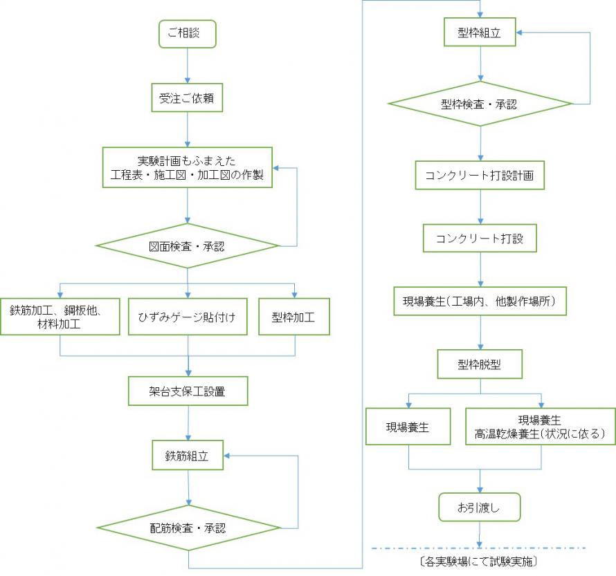 構造試験体製作フローの一例図